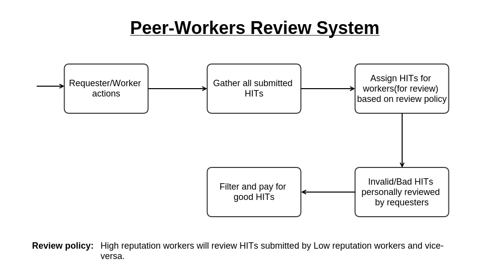 http://crowdresearch.stanford.edu/w/img_auth.php/4/41/Trust2_peer_review_system.png