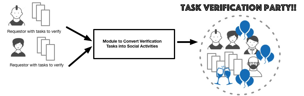 TaskVerificationParty.jpg
