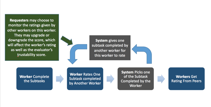 worker process